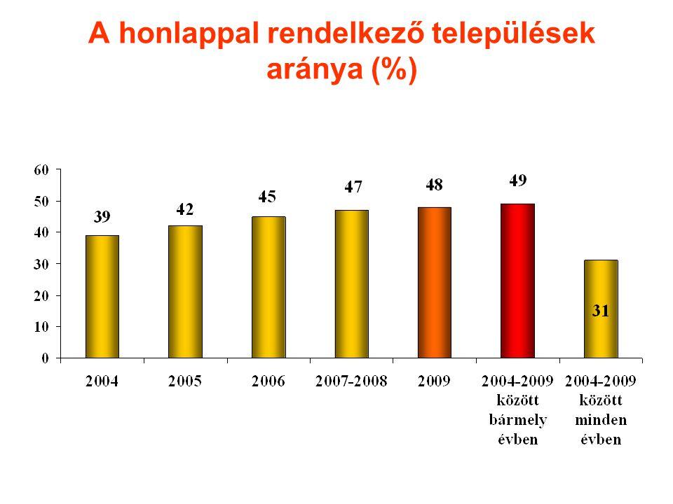A honlappal rendelkező települések aránya (%)