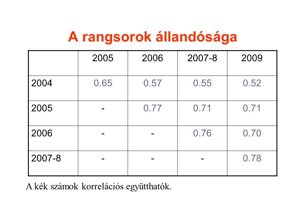 A rangsorok állandósága 200520062007-82009 20040.650.570.550.52 2005-0.770.71 2006--0.760.70 2007-8---0.78 A kék számok korrelációs együtthatók.