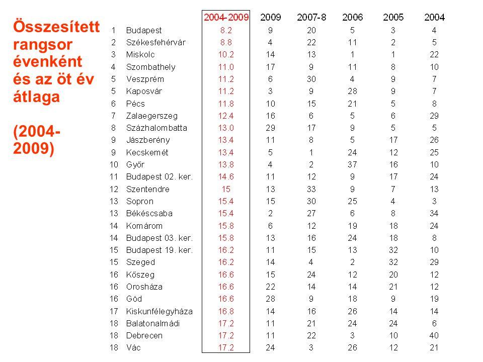 Összesített rangsor évenként és az öt év átlaga (2004- 2009)
