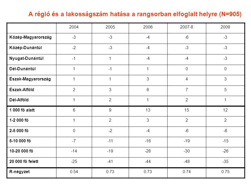 A régió és a lakosságszám hatása a rangsorban elfoglalt helyre (N=905) 2004200520062007-82009 Közép-Magyarország-3 -4-6-3 Közép-Dunántúl-2-3-4-3 Nyugat-Dunántúl1-4 -3 Dél-Dunántúl1100 Észak-Magyarország11343 Észak-Alföld23675 Dél-Alföld12121 1 000 fő alatt69131512 1-2 000 fő12322 2-5 000 fő0-2-4-6 5-10 000 fő-7-11-16-19-15 10-20 000 fő-14-19-28-30-26 20 000 fő felett-25-41-44-48-35 R-négyzet0.540.73 0.740.75