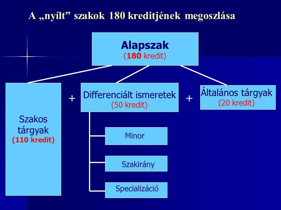 """A """"nyílt"""" szakok 180 kreditjének megoszlása Alapszak (180 kredit) Differenciált ismeretek (50 kredit) Általános tárgyak (20 kredit) Minor Szakirány Sp"""