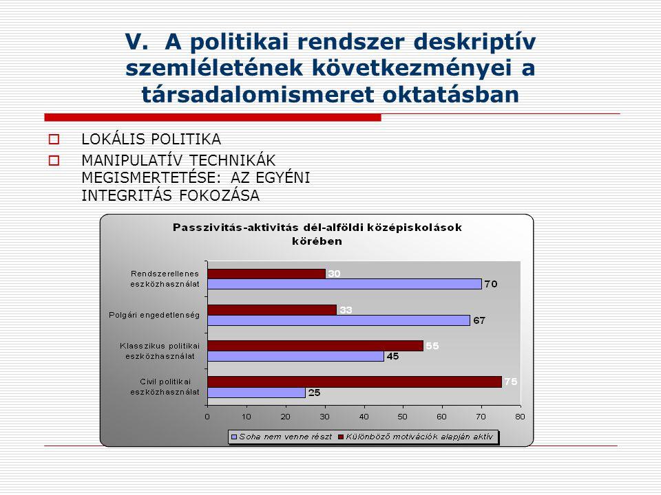 V. A politikai rendszer deskriptív szemléletének következményei a társadalomismeret oktatásban  LOKÁLIS POLITIKA  MANIPULATÍV TECHNIKÁK MEGISMERTETÉ