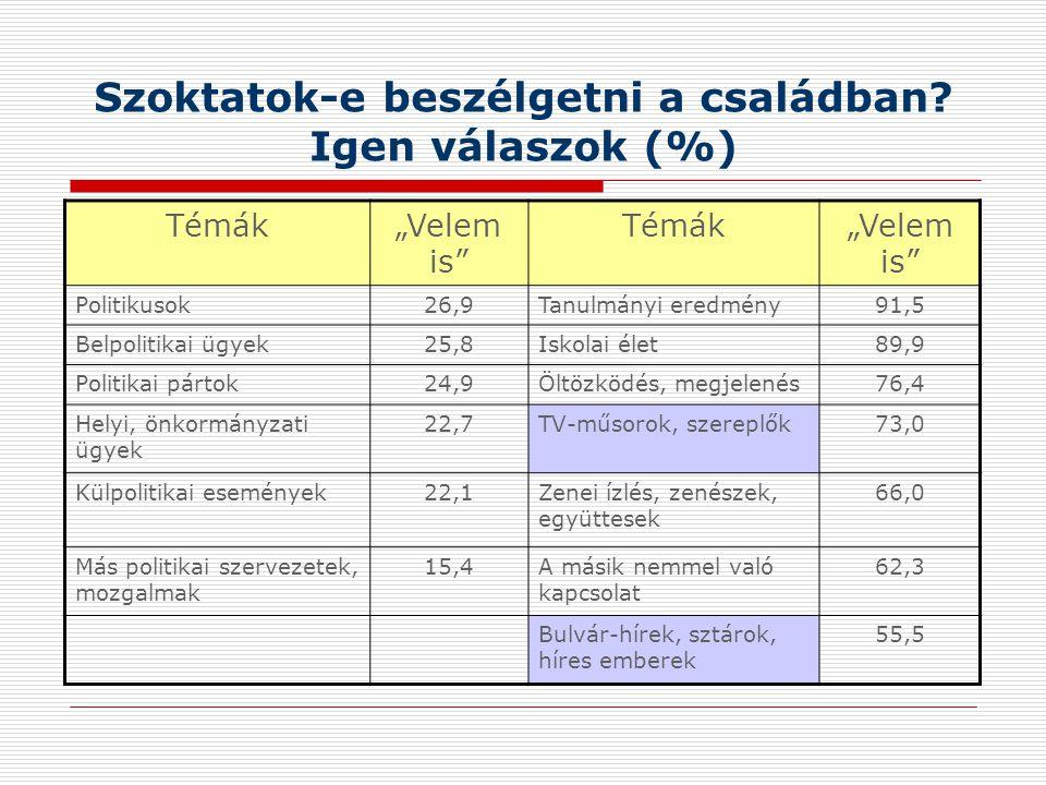Politikai cselekvésminták 18 évesek körében Civil viselkedésminták (rendszer-konform / normakövető) 70-75%  Lokális politikai cselekvés  Társadalmi szolidaritás  Spontán szerveződés Klasszikus politikai eszközhasználat (rendszerkonform / normakövető) 50-55%  Alkotmányban rögzített politikai eszközök  Választójog  Szólásszabadság,  Gyülekezési jog  Érdekvédelem Polgári engedetlenség: 30-33% Rendszerellenes politikai eszközhasználat 25- 30%
