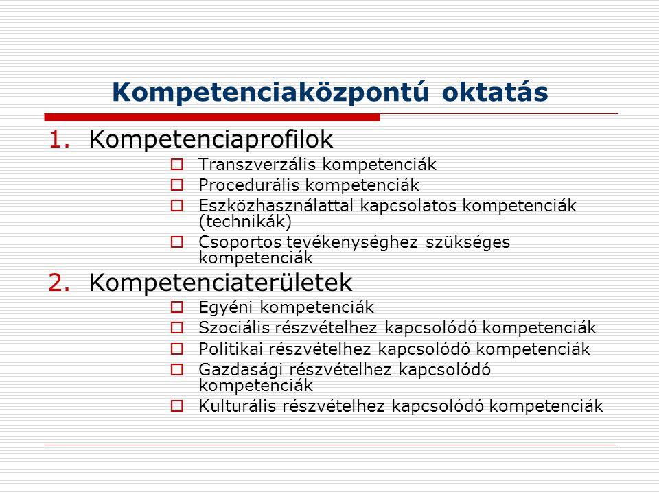 Kompetenciaközpontú oktatás 1.Kompetenciaprofilok  Transzverzális kompetenciák  Procedurális kompetenciák  Eszközhasználattal kapcsolatos kompetenciák (technikák)  Csoportos tevékenységhez szükséges kompetenciák 2.Kompetenciaterületek  Egyéni kompetenciák  Szociális részvételhez kapcsolódó kompetenciák  Politikai részvételhez kapcsolódó kompetenciák  Gazdasági részvételhez kapcsolódó kompetenciák  Kulturális részvételhez kapcsolódó kompetenciák