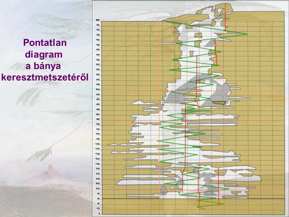 Pontatlan diagram a bánya keresztmetszetéről