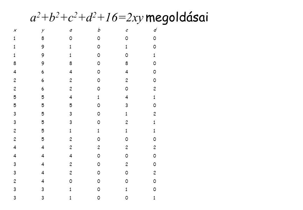 a 2 +b 2 +c 2 +d 2 +16=2xy megoldásai xyabcd1800001910101910018980804640402620202620025541415550303530123530212511112520004422224440003420203420022400