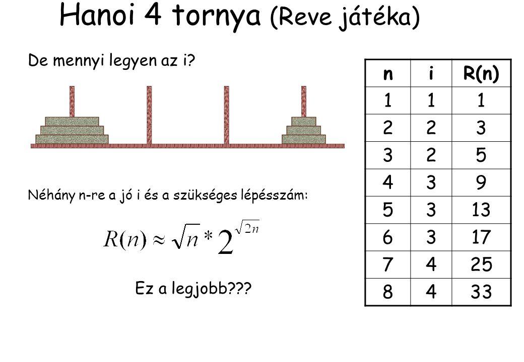 Hanoi 4 tornya (Reve játéka) De mennyi legyen az i? Néhány n-re a jó i és a szükséges lépésszám: niR(n) 111 223 325 439 5313 6317 7425 8433 Ez a legjo