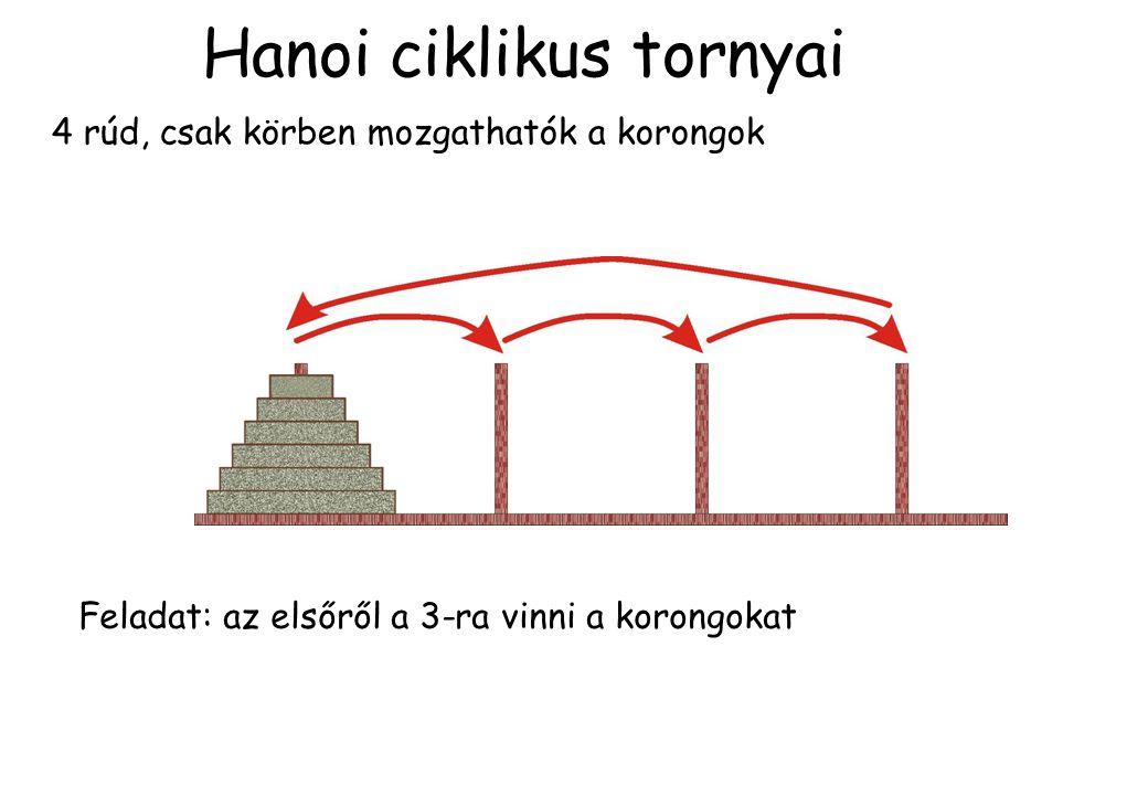 Hanoi ciklikus tornyai 4 rúd, csak körben mozgathatók a korongok Feladat: az elsőről a 3-ra vinni a korongokat