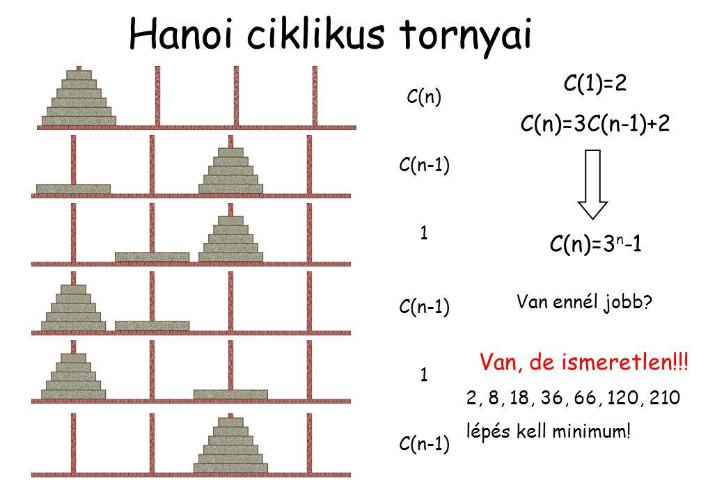 Hanoi ciklikus tornyai C(n) C(n-1) 1 1 C(1)=2 C(n)=3C(n-1)+2 C(n)=3 n -1 Van ennél jobb? Van, de ismeretlen!!! 2, 8, 18, 36, 66, 120, 210 lépés kell m