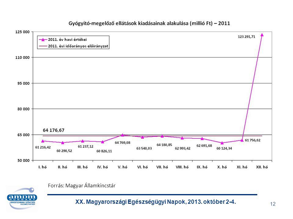 XX. Magyarországi Egészségügyi Napok, 2013. október 2-4. 12 Forrás: Magyar Államkincstár