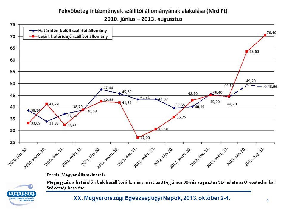 XX. Magyarországi Egészségügyi Napok, 2013. október 2-4. 5