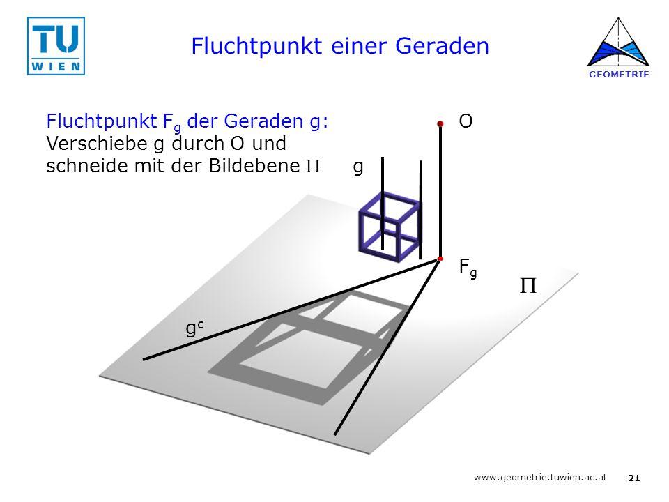 20 www.geometrie.tuwien.ac.at GEOMETRIE Zentralprojektion Grundlegende Begriffe: •O … Projektionszentrum •  … Bildebene •s = OP … Sehstrahlen (Geraden durch O, werden projizierend abgebildet) Eigenschaften: •geradentreu •für allgemeine Geraden –speziell: nicht mittelpunktstreu –allgemein: nicht teilverhältnisstreu –nicht parallelentreu O  P P c =s c s
