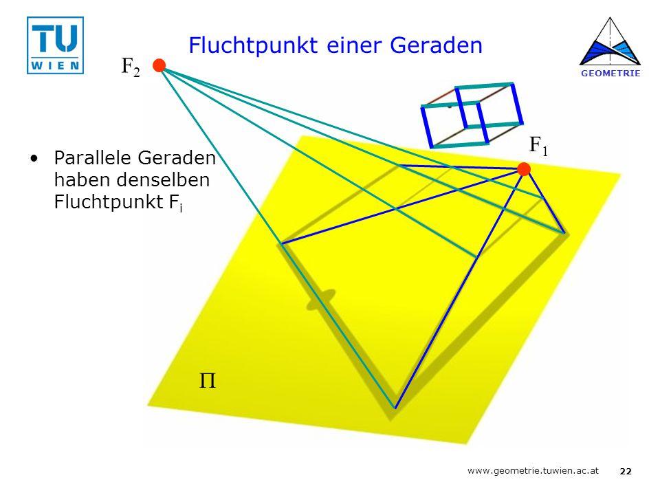 21 www.geometrie.tuwien.ac.at GEOMETRIE Fluchtpunkt einer Geraden O FgFg Fluchtpunkt F g der Geraden g: Verschiebe g durch O und schneide mit der Bildebene  g  gcgc