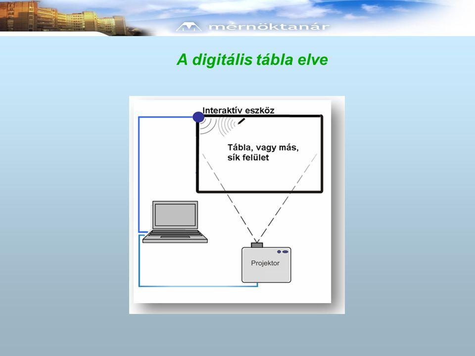A digitális tábla elve