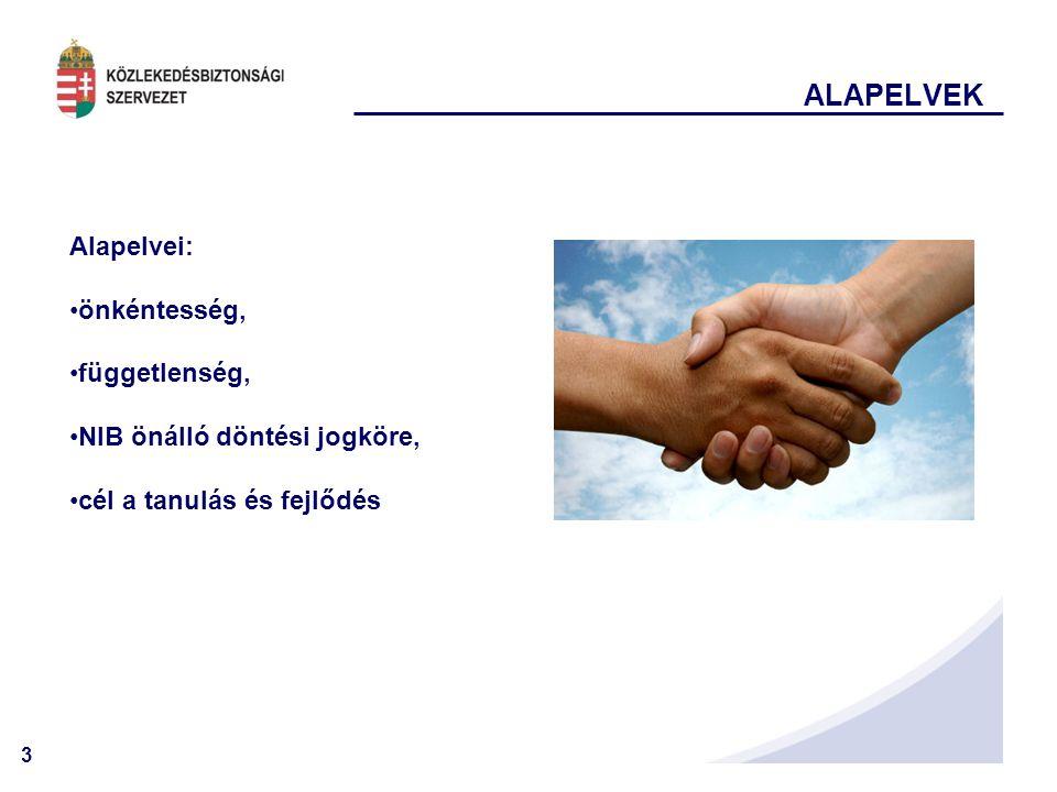 3 ALAPELVEK Alapelvei: •önkéntesség, •függetlenség, •NIB önálló döntési jogköre, •cél a tanulás és fejlődés