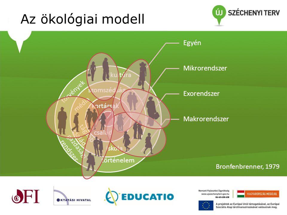 Az ökológiai modell Egyén Mikrorendszer Exorendszer Makrorendszer Bronfenbrenner, 1979 család kultúra törvények történelem kortársak gazdasági rendsze