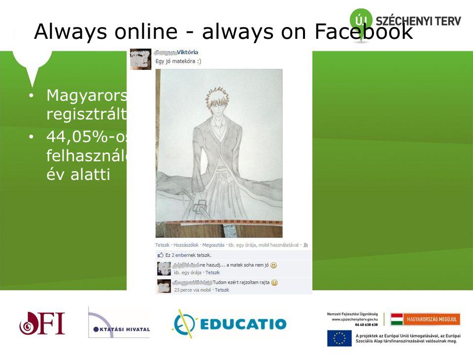 Always online - always on Facebook • Magyarországon 4.374.240 regisztrált felhasználó • 44,05%-os penetráció, a felhasználók csaknem fele 25 év alatti