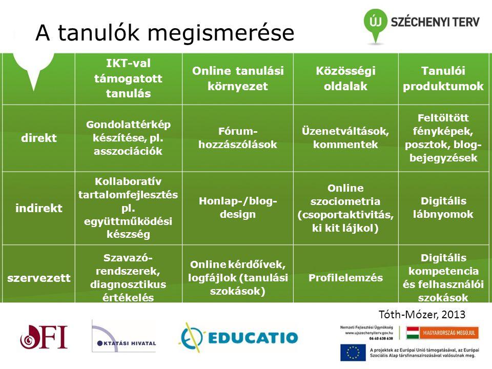 A tanulók megismerése IKT-val támogatott tanulás Online tanulási környezet Közösségi oldalak Tanulói produktumok direkt Gondolattérkép készítése, pl.