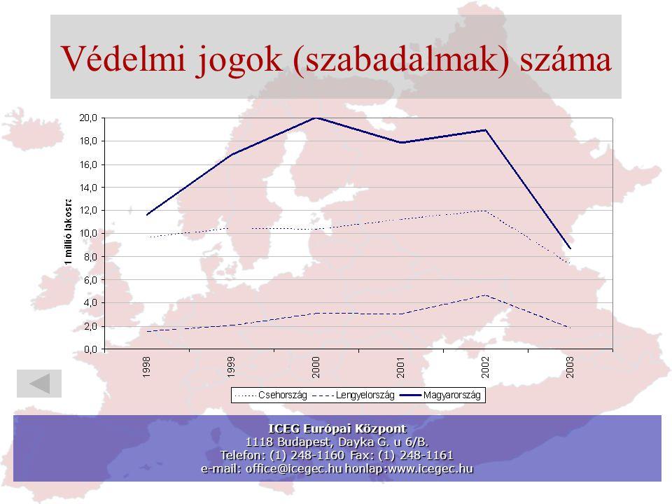 Védelmi jogok (szabadalmak) száma ICEG Európai Központ 1118 Budapest, Dayka G.