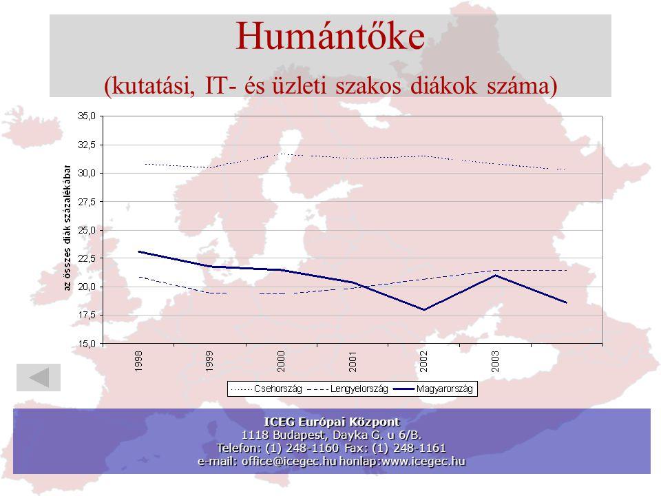 Humántőke (kutatási, IT- és üzleti szakos diákok száma) ICEG Európai Központ 1118 Budapest, Dayka G.