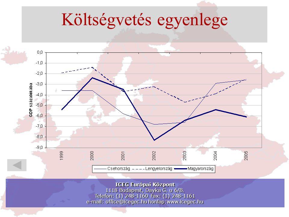 Költségvetés egyenlege ICEG Európai Központ 1118 Budapest, Dayka G.