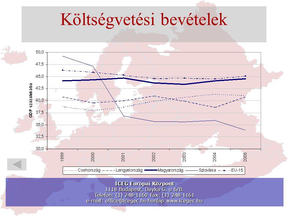 Költségvetési bevételek ICEG Európai Központ 1118 Budapest, Dayka G.