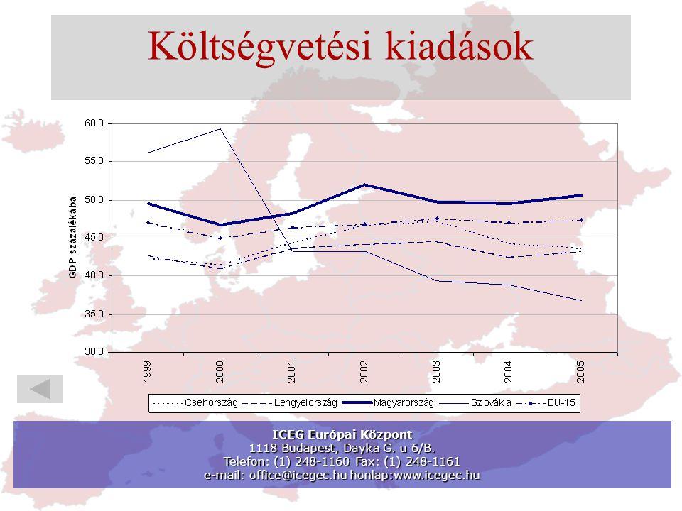 Költségvetési kiadások ICEG Európai Központ 1118 Budapest, Dayka G.