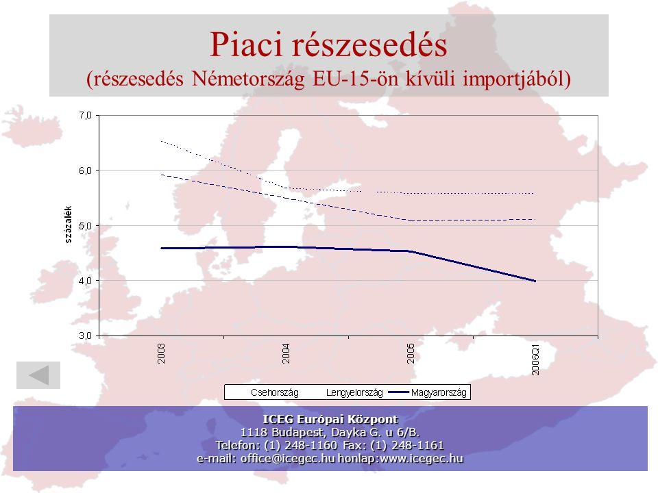 Piaci részesedés (részesedés Németország EU-15-ön kívüli importjából) ICEG Európai Központ 1118 Budapest, Dayka G.