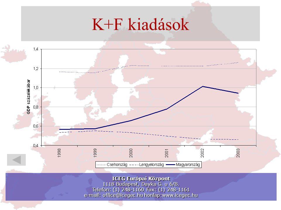 K+F kiadások ICEG Európai Központ 1118 Budapest, Dayka G.