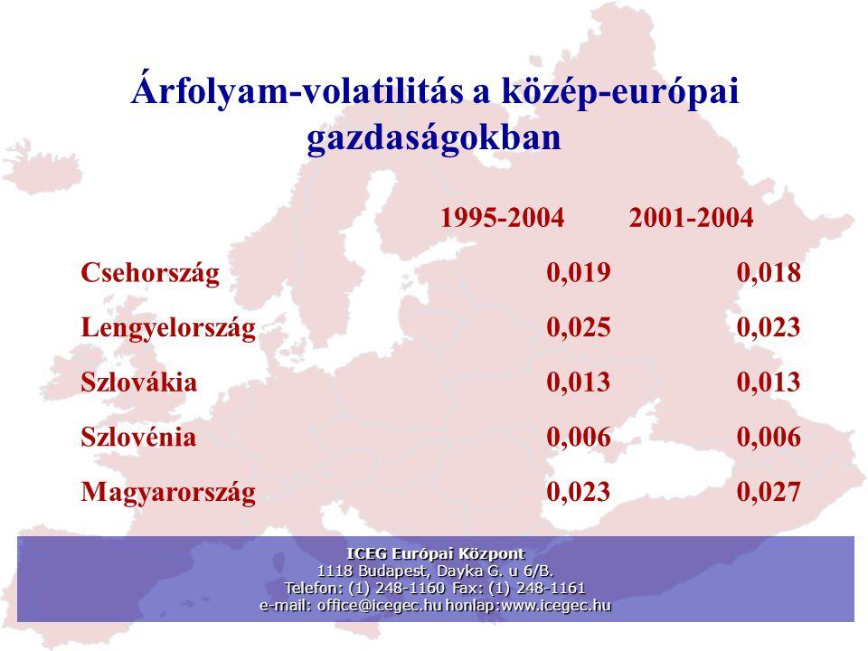Árfolyam-volatilitás a közép-európai gazdaságokban 1995-20042001-2004 Csehország0,0190,018 Lengyelország0,0250,023 Szlovákia0,013 Szlovénia0,006 Magya