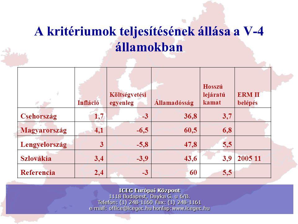 A kritériumok teljesítésének állása a V-4 államokban Infláció Költségvetési egyenlegÁllamadósság Hosszú lejáratú kamat ERM II belépés Csehország1,7-33