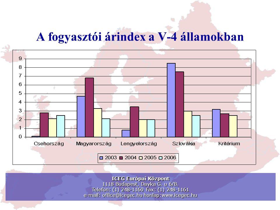 A fogyasztói árindex a V-4 államokban ICEG Európai Központ 1118 Budapest, Dayka G. u 6/B. Telefon: (1) 248-1160 Fax: (1) 248-1161 e-mail: office@icege