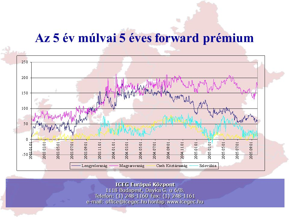 Az 5 év múlvai 5 éves forward prémium ICEG Európai Központ 1118 Budapest, Dayka G. u 6/B. Telefon: (1) 248-1160 Fax: (1) 248-1161 e-mail: office@icege