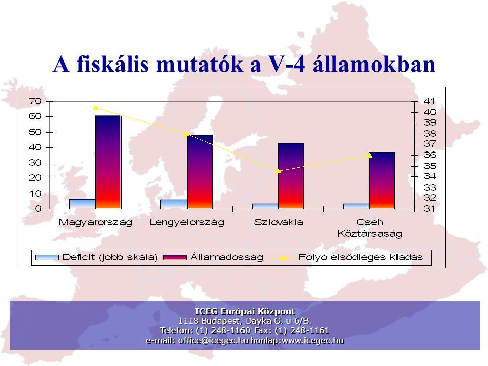 Az államháztartási hiány a V-4 államokban ICEG Európai Központ 1118 Budapest, Dayka G.