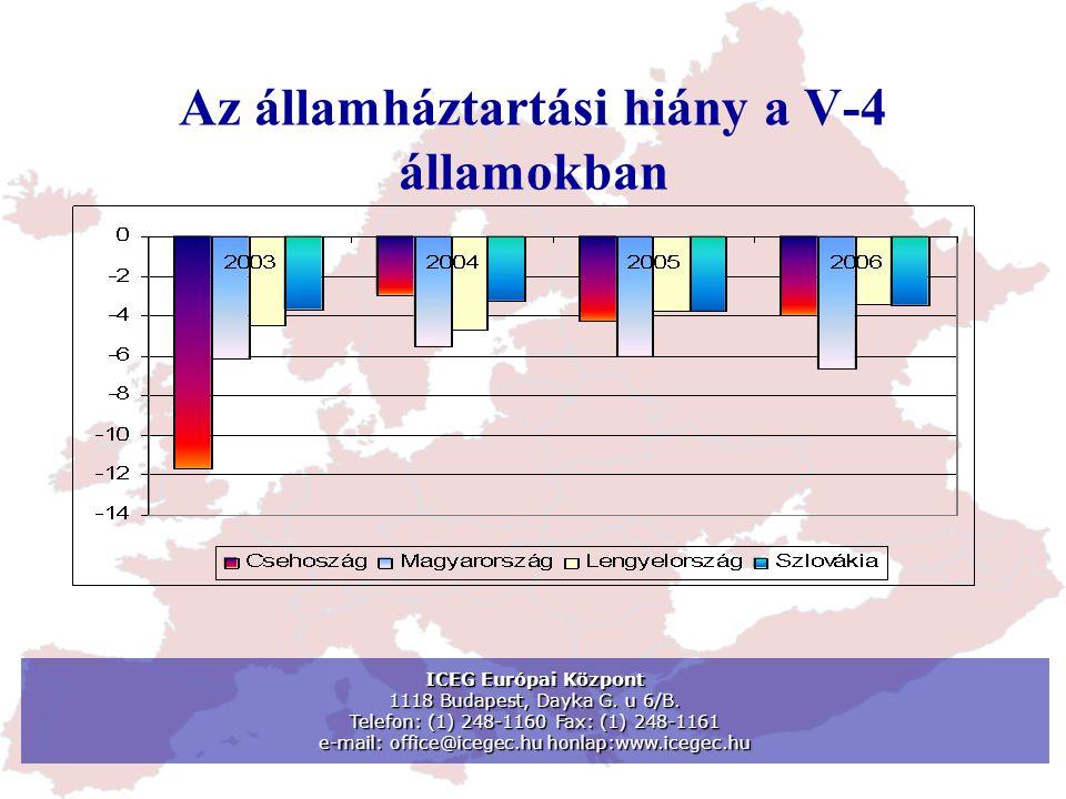 Az államháztartási hiány a V-4 államokban ICEG Európai Központ 1118 Budapest, Dayka G. u 6/B. Telefon: (1) 248-1160 Fax: (1) 248-1161 e-mail: office@i