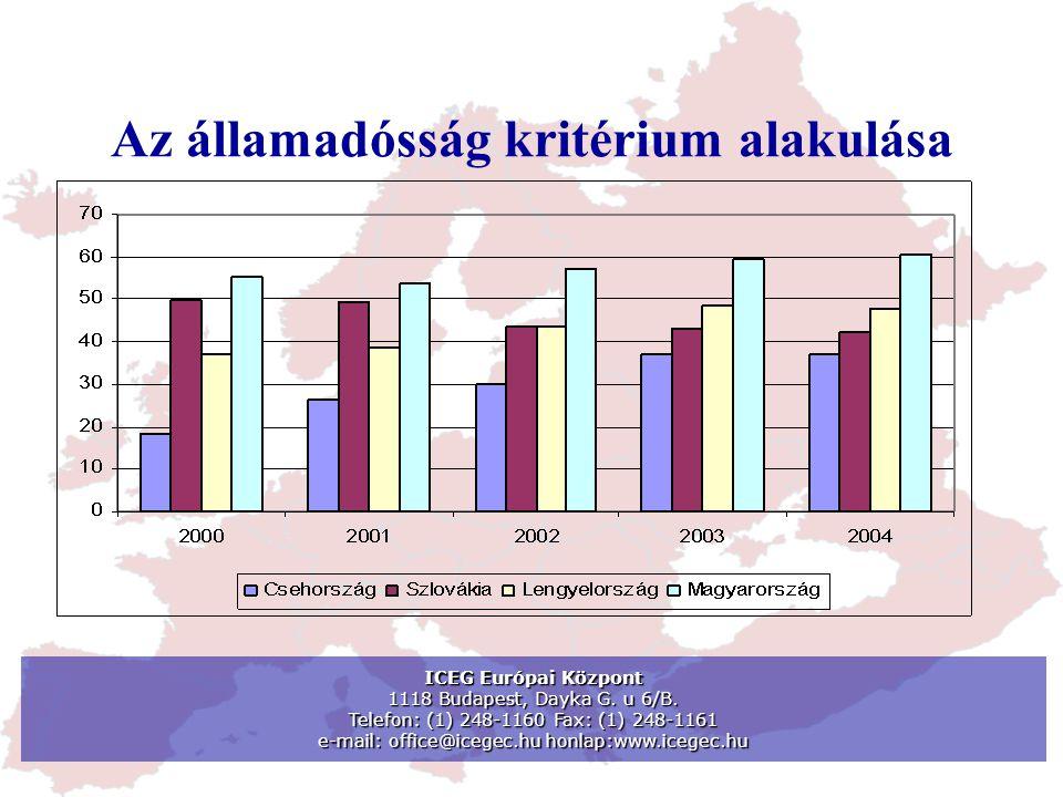 Az államadósság kritérium alakulása ICEG Európai Központ 1118 Budapest, Dayka G. u 6/B. Telefon: (1) 248-1160 Fax: (1) 248-1161 e-mail: office@icegec.