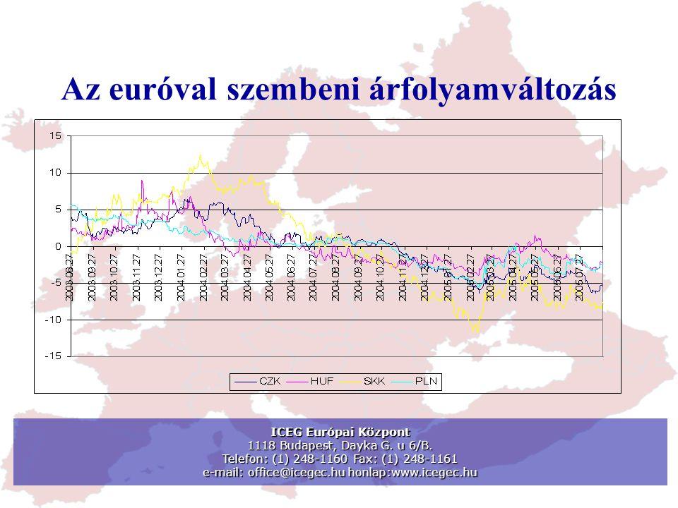 Árfolyam-volatilitás a közép-európai gazdaságokban 1995-20042001-2004 Csehország0,0190,018 Lengyelország0,0250,023 Szlovákia0,013 Szlovénia0,006 Magyarország0,0230,027 ICEG Európai Központ 1118 Budapest, Dayka G.