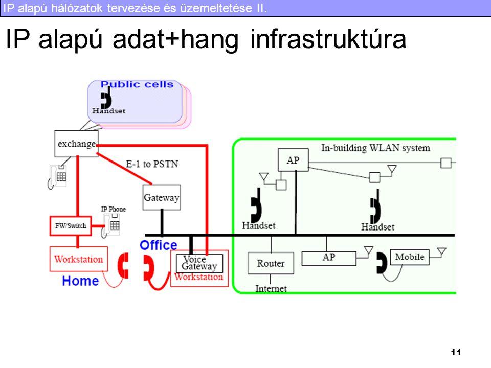 IP alapú hálózatok tervezése és üzemeltetése II. 11 IP alapú adat+hang infrastruktúra