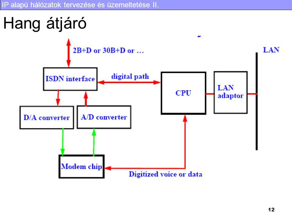 IP alapú hálózatok tervezése és üzemeltetése II. 12 Hang átjáró