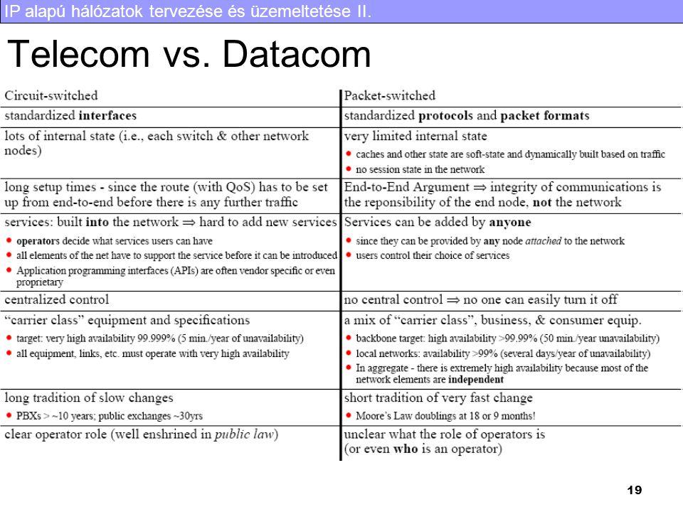 IP alapú hálózatok tervezése és üzemeltetése II. 19 Telecom vs. Datacom