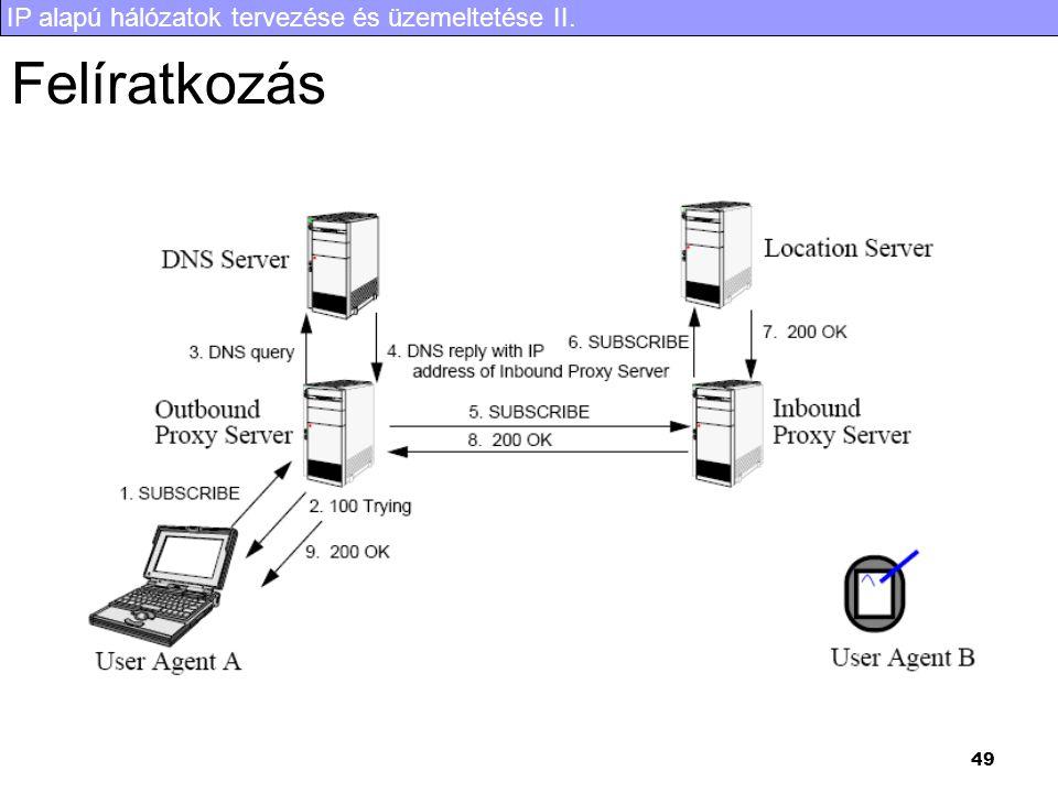 IP alapú hálózatok tervezése és üzemeltetése II. 49 Felíratkozás