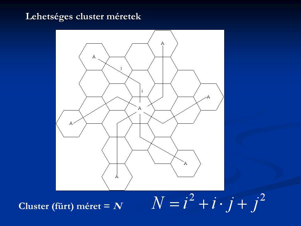 Cluster (fürt) méret = N Lehetséges cluster méretek