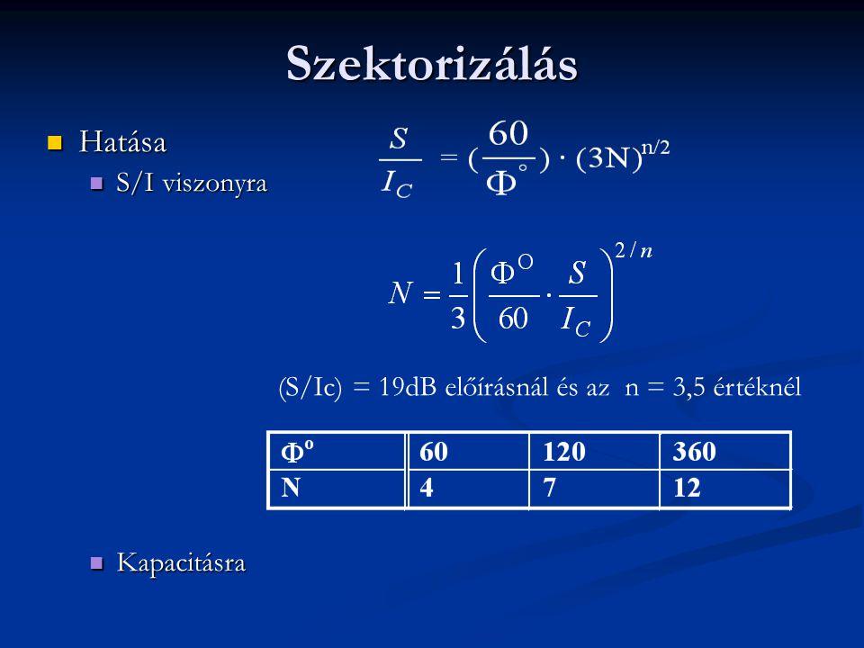  Hatása  S/I viszonyra  Kapacitásra (S/Ic) = 19dB előírásnál és az n = 3,5 értéknél Szektorizálás