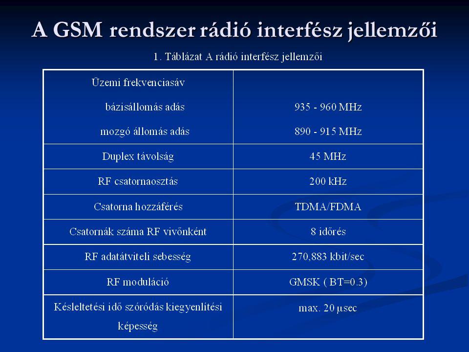 A GSM rendszer rádió interfész jellemzői