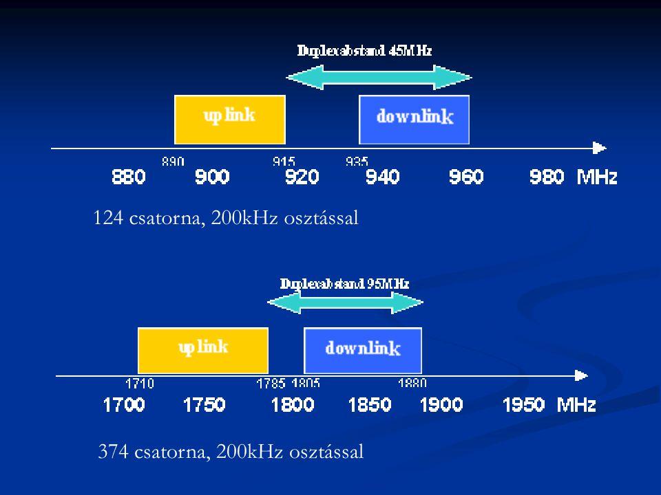 124 csatorna, 200kHz osztással 374 csatorna, 200kHz osztással