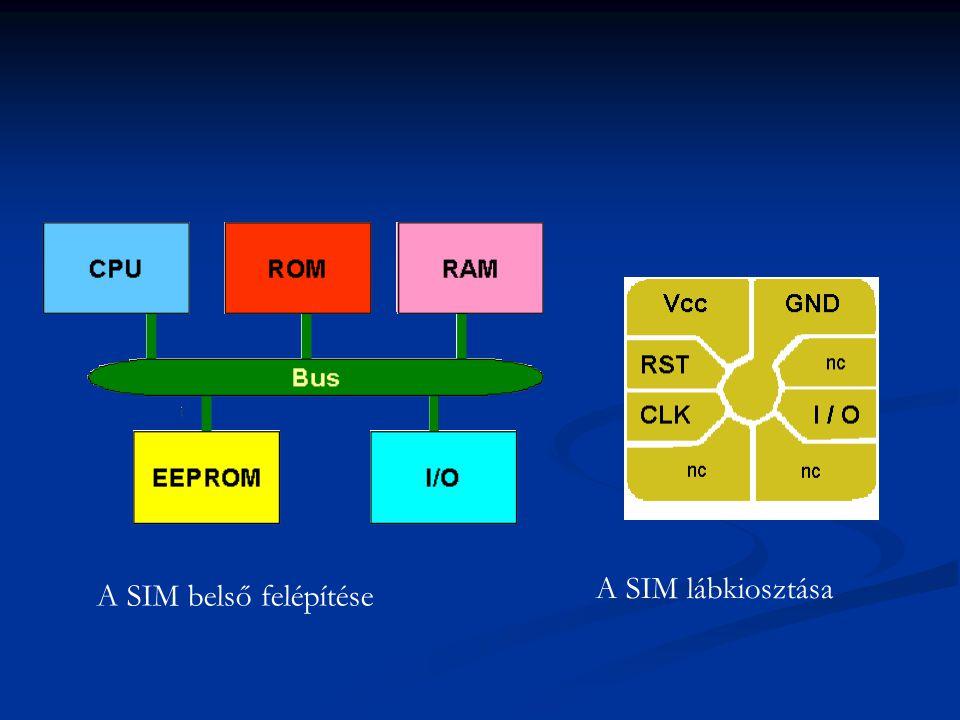 A SIM belső felépítése A SIM lábkiosztása