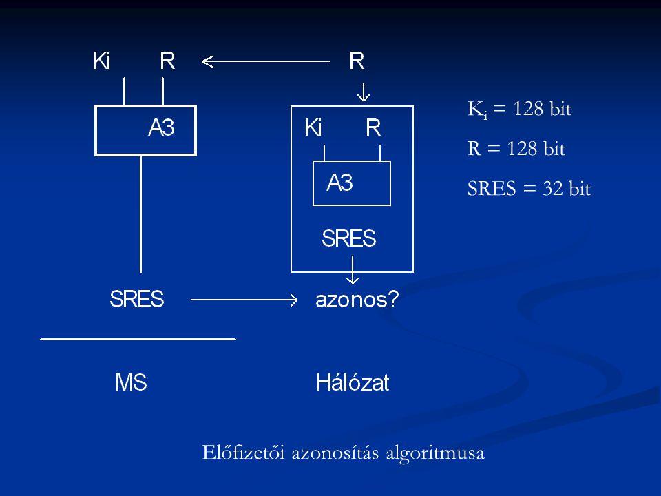 Előfizetői azonosítás algoritmusa K i = 128 bit R = 128 bit SRES = 32 bit