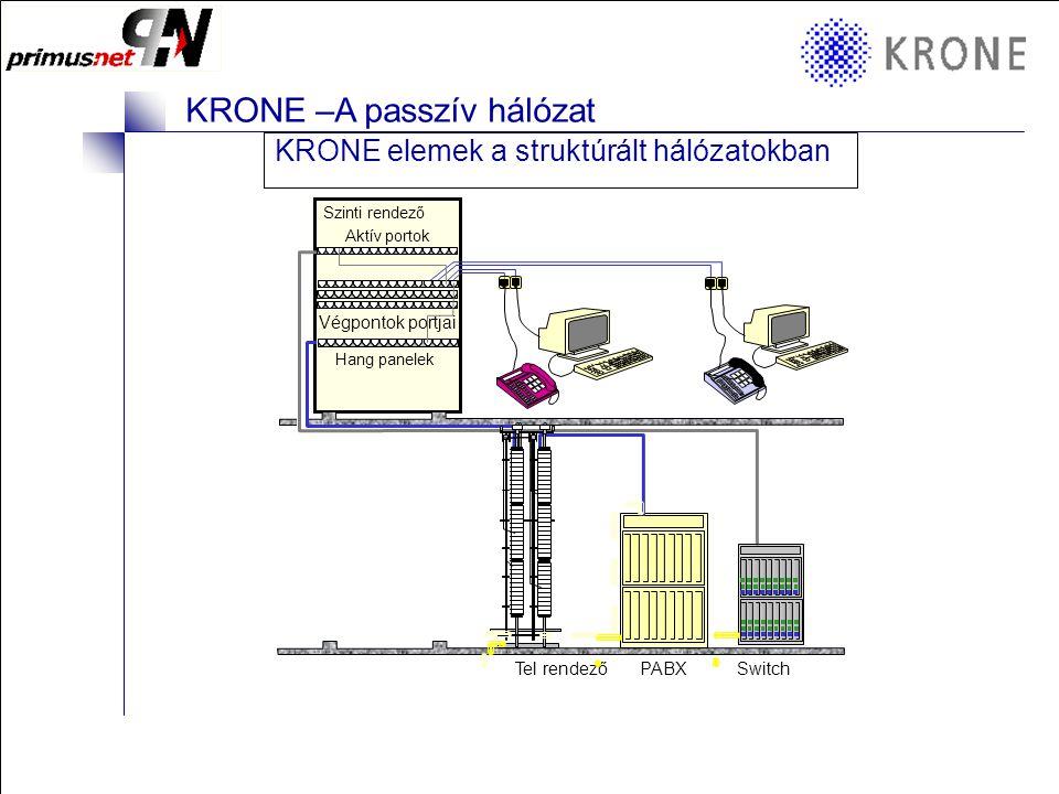 KRONE 3/98 Folie 10 KRONE –A passzív hálózat Helyi elosztó doboz • Lehet kültéri/beltéri • Különböző érpárkapacitással • Túlfeszültség védelemmel • Szerelhető falra, oszlopra, aknába