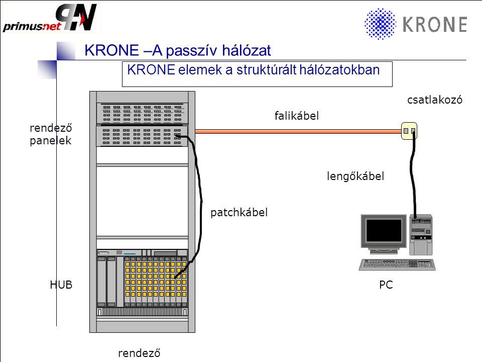 KRONE 3/98 Folie 12 KRONE –A passzív hálózat KRONE elemek a struktúrált hálózatokban Struktúrált hálózat kialakítása • Fő és alrendezők (szinti rendező) • Rendezők között adat és hang hálózati gerinc (általában csillag topológia) • A rendezőkben a végpont nem előre definiált, bármit lehet bármire használni Tehát a struktúráltság azt jelenti, hogy bármelyik végpont szabadon felhasználható bármilyen funkcióra!