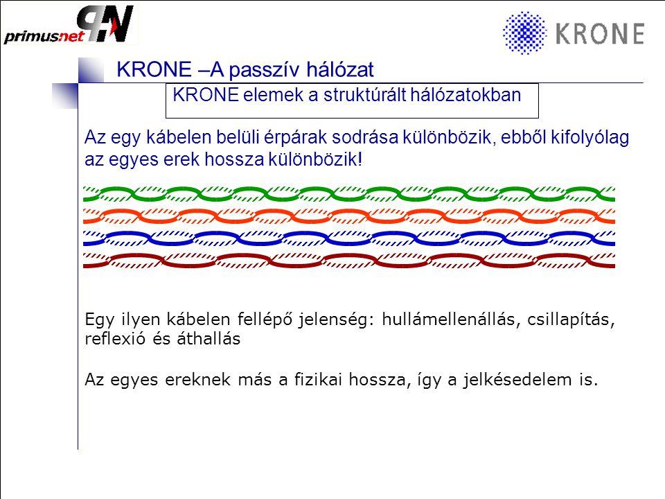 KRONE 3/98 Folie 20 KRONE –A passzív hálózat KRONE kábelek U/UTP U/UTP (Kat.
